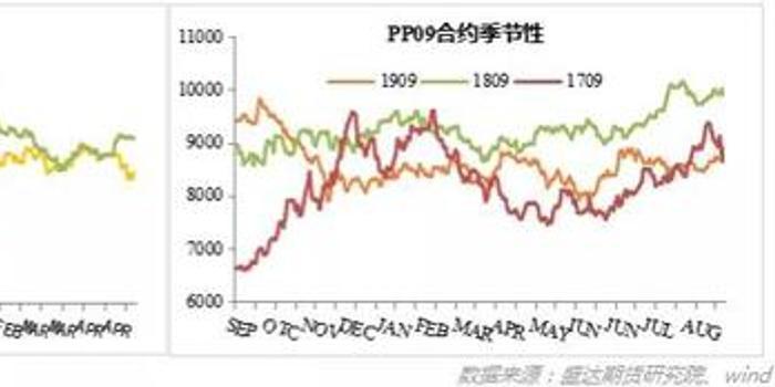 盛达期货:供应压力大 利润压缩 PP节后或将出现累库