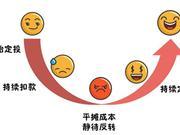 定投微笑曲线都是错的?重要前提是下跌市场不放弃