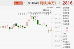 昨天割完周期股 今天就全線反彈!究竟反彈還是反轉?