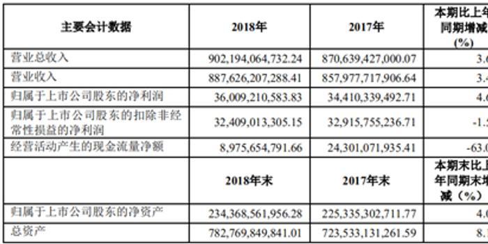 3d预测专家_上汽集团2018年增长停滞 经营现金流十年来最低