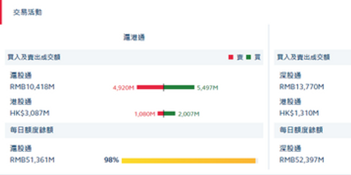 港股通(滬)凈流入9.27億 港股通(深)凈流入2.45億