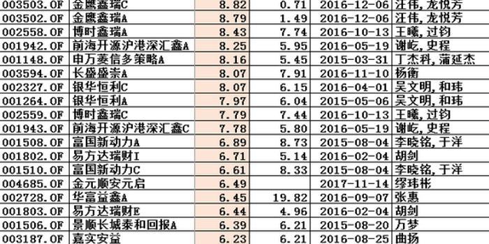 2018靈活配置基金紅榜:金鷹博時前海申萬長盛賺8%