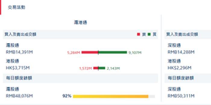 港股通(滬)凈流入5.71億 港股通(深)凈流入0.14億