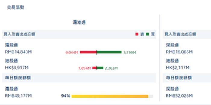 港股通(滬)凈流入6.09億 港股通(深)凈流入4.63億