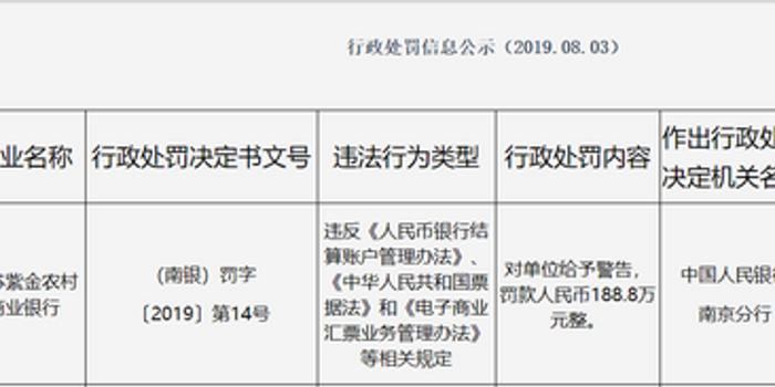 紫金农商行被罚188.8万:违反结算账户管理等相关规定