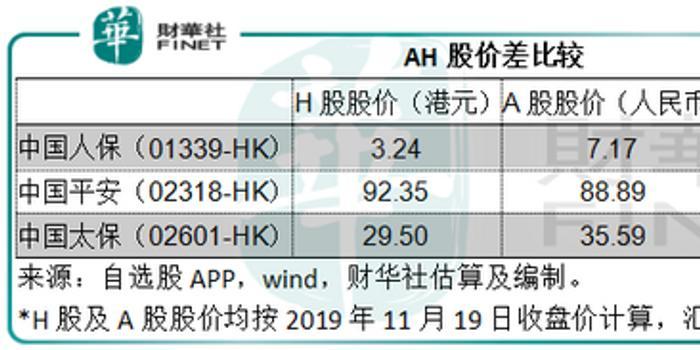 中国人保:两市价差显著 是H股价低还是A股价高?