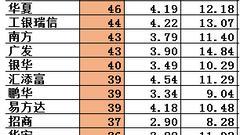 三季度基金经理数量1822人:平均年限3年 新入行100人