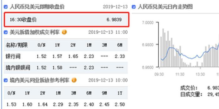 美元指数弱势延续 在岸人民币收报6.9839升值494点
