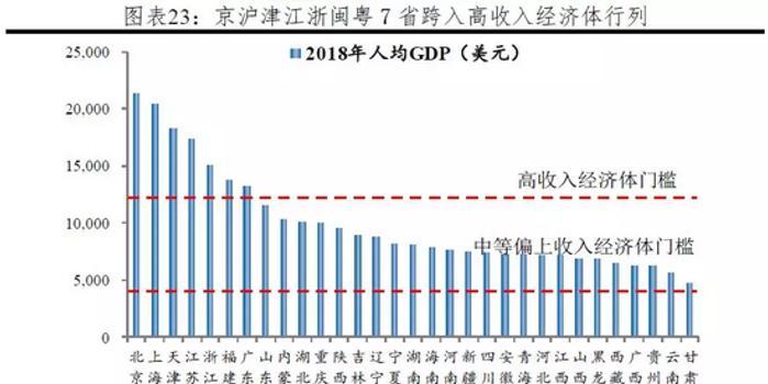 2018年中国人均gdp_中国人均gdp2020年(3)