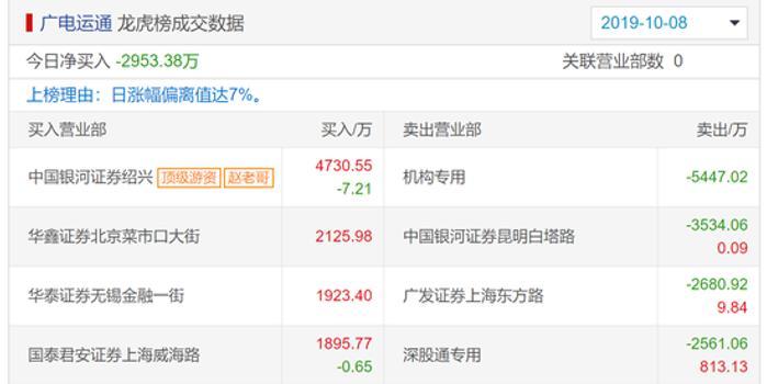 广电运通龙虎榜解密:机构看空 疑是赵老哥接力4700万