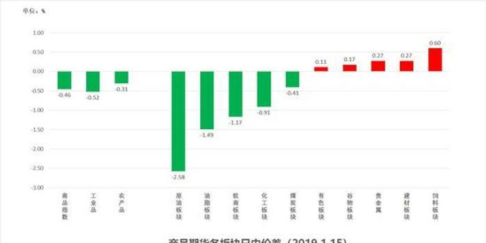 中粮期货 试错交易:1月16日市场观察