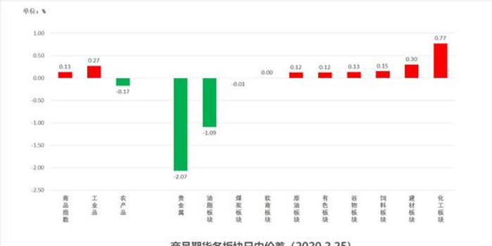中粮期货 试错交易:2月26日市场观察