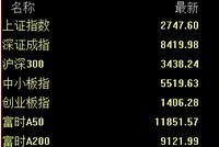 华安基金:内外部环境较有利 A股中长期投资价值显现
