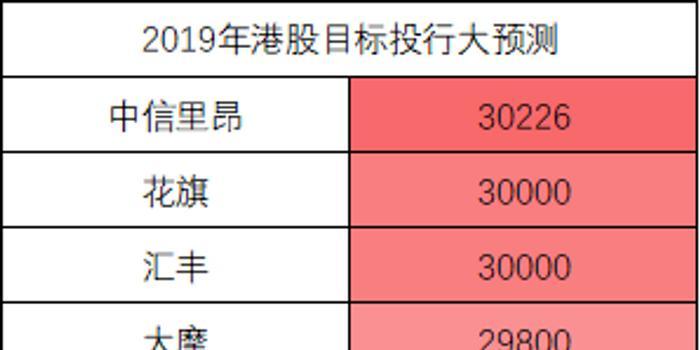 港股恒指涨近2%冲击3万点 券商年初预测恒指点位一览