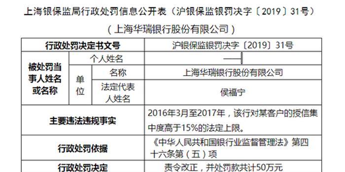 体彩七星彩开奖结果_上海华瑞银行被罚180万:客户授信集中度高于15%