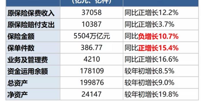 前10月保险业绩盘点:行业保费突破3.7万亿