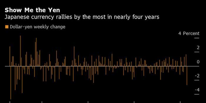日元和歐元在市場混亂的一周上演世界級的飛升行情