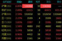 沪镍延续上日涨停 伦镍期货上涨2.8%至18400美元/吨