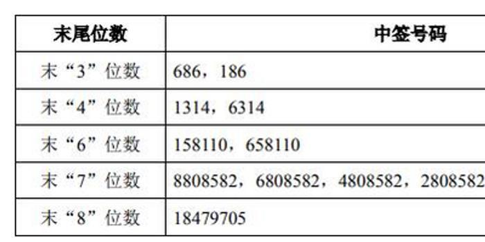 青岛港中签号出炉 约40.89万个