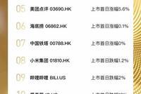 2018年科技股上市潮完美收官 盘点十大热门IPO