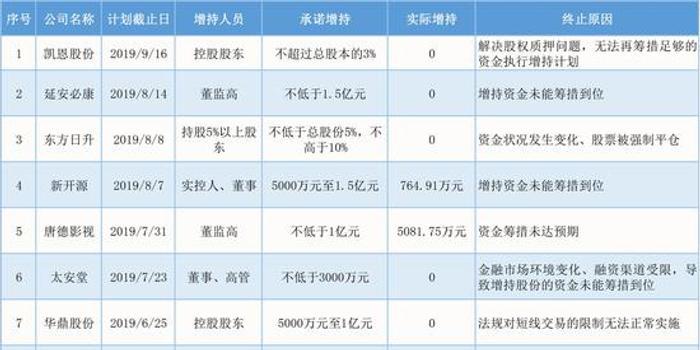 金正大增持爽约:承诺2亿完成1.39亿 回购半年无进展