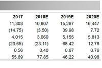华泰证券下调中信建投评级报告全文:合理股价13.86元