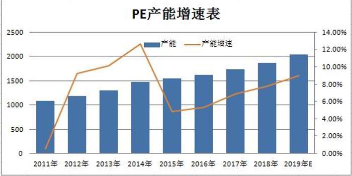 瑞达期货:供应增加需求不旺 连塑仍有回调要求