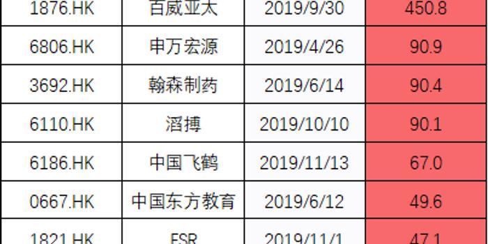 港股新股破发率59%:阿里集资夺冠 中烟香港涨幅居首
