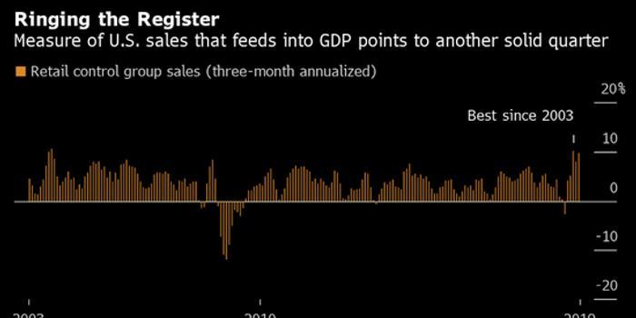 美国消费者信心大幅下滑 加剧了经济衰退的风险