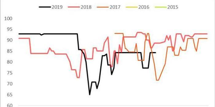 国际期货:中美相向而行 PVC需求预期改善
