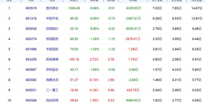 北向资金今日净流出32.72亿 赣锋锂业获净买入4.18亿