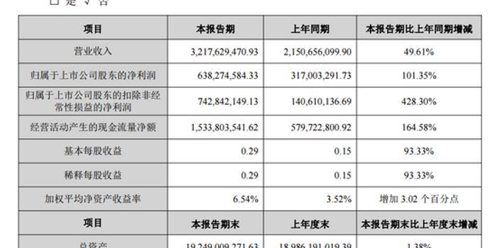 寶新動力上半年凈利潤大增101% 中信證券稱公司股價還有40%漲幅