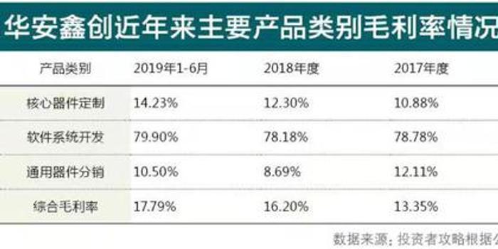 华安鑫创闯关IPO 分销业务占比高致毛利率偏低