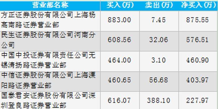 深中华A龙虎榜涨停解密:中信证券上海溧阳路参与其中