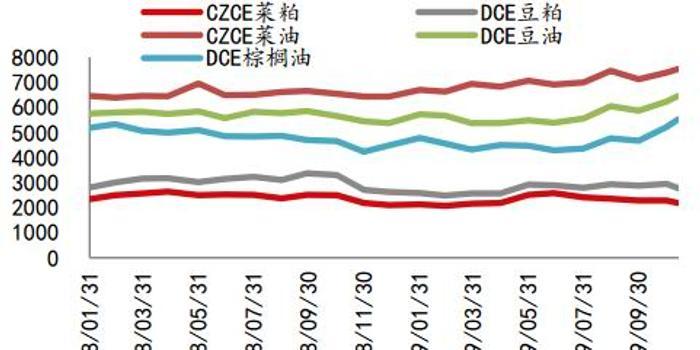 中信期货:供减需增利多油脂 天气养殖仍存变数