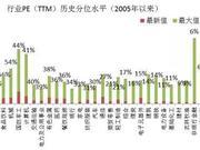 九泰基金:降准利于流动性改善 A股估值处于相对低位