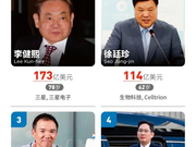 三星会长李健熙去世:财富达173亿美元 登韩国富豪榜榜首