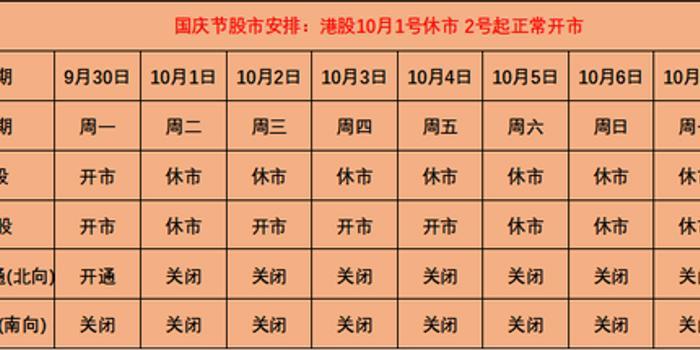 国庆节股市安排:港股10月1日休市 2日起正常开市