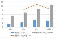 """滨江服务:迷你型物业上市  """"拼爹""""不够画饼凑"""