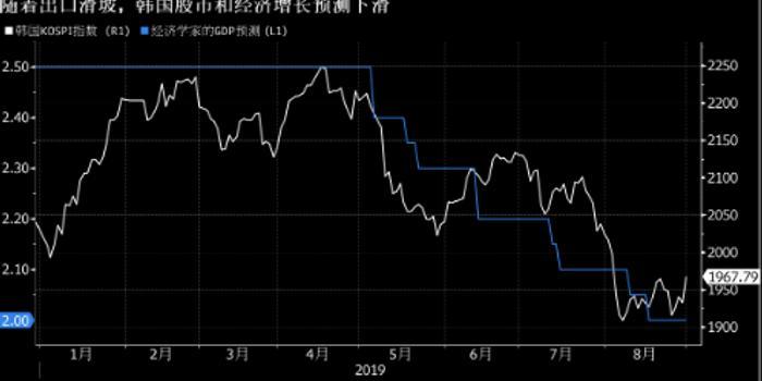 经济不确定性增强 韩国出口连续第九个月下滑