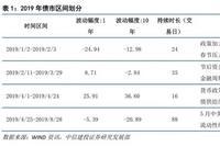 中信建设2019秋季利率债投资策略:万事俱备只欠东风