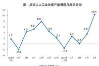 统计局:6月份进口原油3958万吨 同比增长15.2%