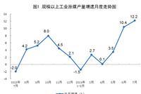 统计局:7月份生产原油1629万吨 同比增长2.5%