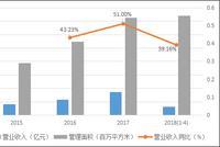 新城悦:股价走出独立行情  平均住宅管理费有待提升