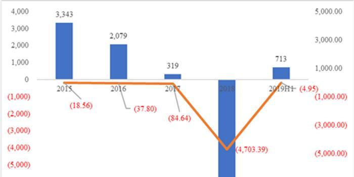 陽普醫療2019H1扣非凈利潤下滑5% 高管內幕交易被罰
