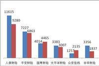 银保监会:寿险销售纠纷仍突出 国寿平安新华占前三