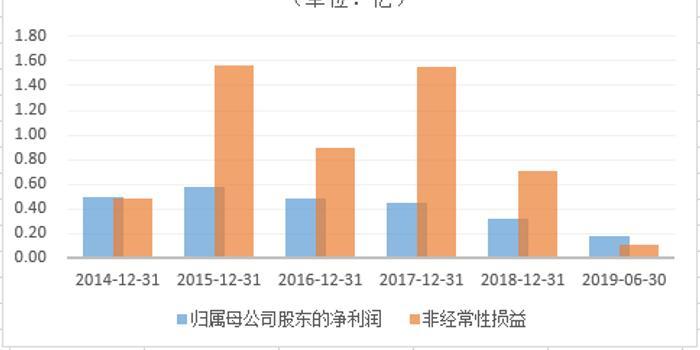 9折卖房获利5900万 新华传媒应收款暗藏资金占用问题