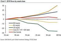 """投资者对美股""""奇迹""""反弹不买账 大笔资金正逃离市场"""
