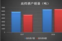 """水井坊""""砸钱""""次高端:三年销售费16亿 占营收三成"""