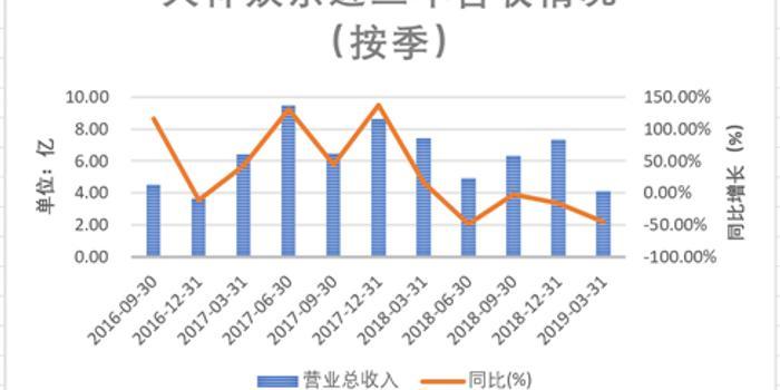 天神娱乐内讧:中小股东欲罢免董事会 朱晔行踪未知